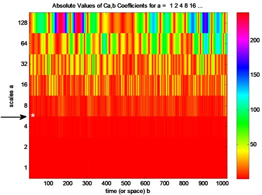 Continuous wavelet analysis for undamaged ceramics plate