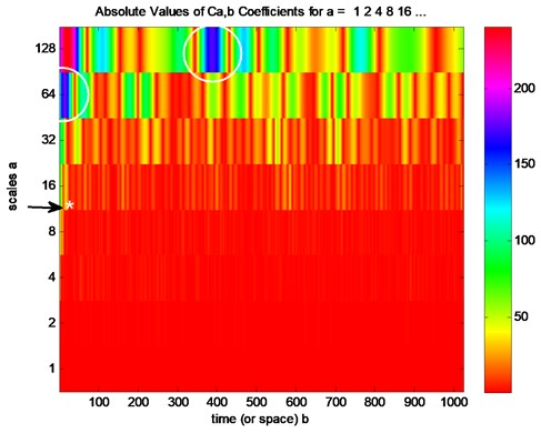 Continuous wavelet analysis for cracked ceramic plate