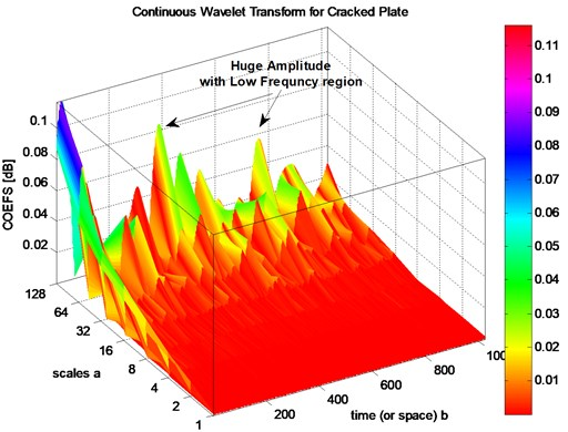 3D CWT analysis for damaged plate