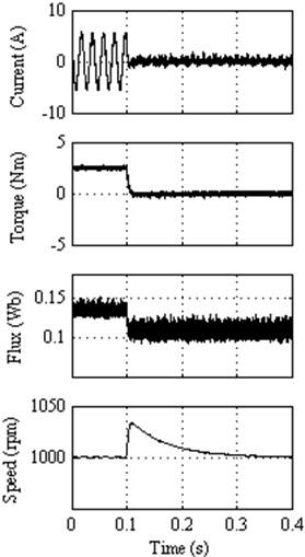 Response to external load disturbance for: a) Classical DTC; (b) DTC method 1,  c) DTC method 2, d) DTC method 3, e) DTC method 4