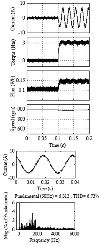 Response of classical DTC at 1000 rpm  with external load of 3 Nm