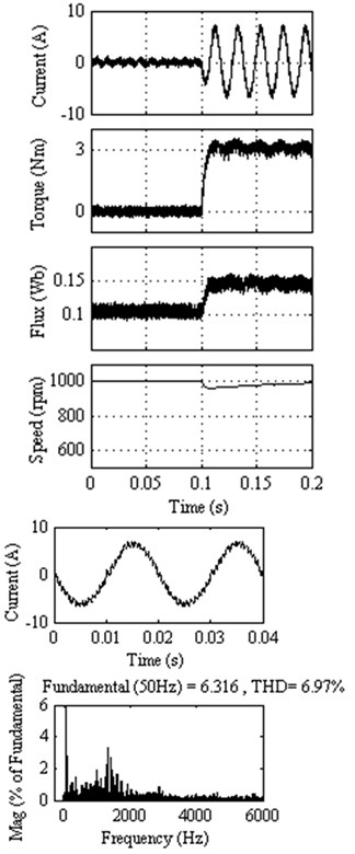 Response of DTC method 1 at 1000 rpm  with external load of 3 Nm