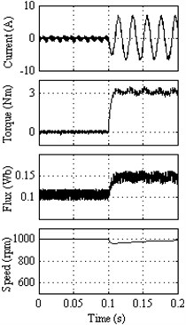 Response of DTC method 4 at 1000 rpm with external load of 3 Nm