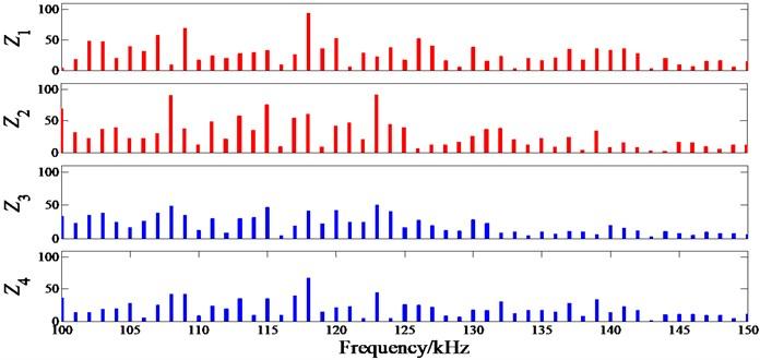 Amplitude spectrum of transfer impedance under 'Damaged Location I'