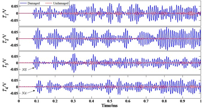 Feature signals at a driving frequency of 100 kHz under 'Damaged Location II'