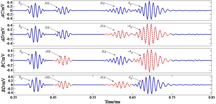 Response signals of simulation at a driving frequency of 120 kHz