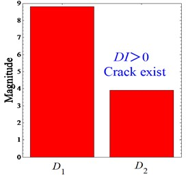 Average energies and their differences under 'Damaged Location II'