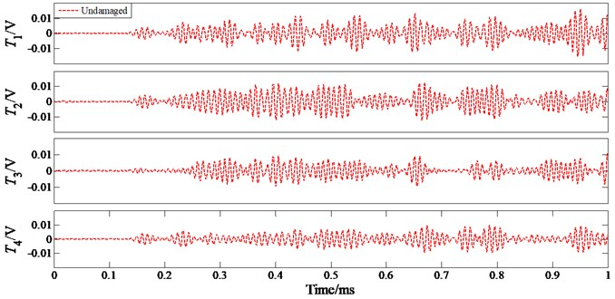 Feature signals at a driving frequency of 100 kHz under 'Undamaged Condition'
