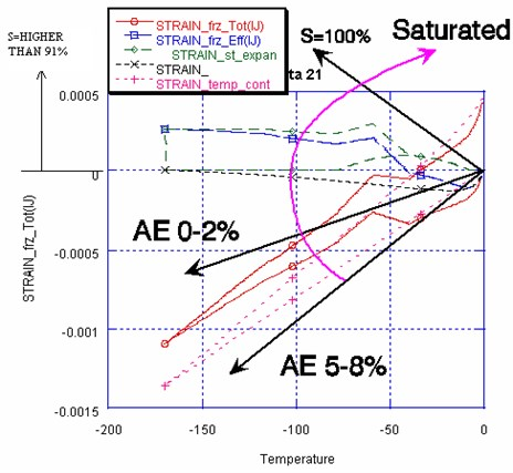 Structural degradation by the cyclic freeze-thaw,  with the increase of saturation and degradation of entrained air