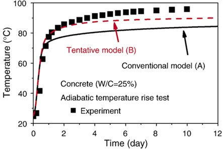 Hydration process under adiabatic temperature condition in terms of auto-healing