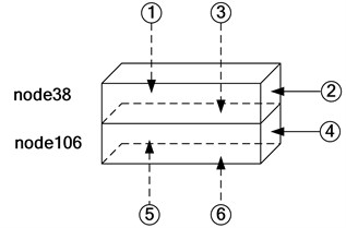 The boundary condition and locations of measurement