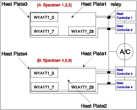 Temperature control setup for the ambient and heating plate temperature history