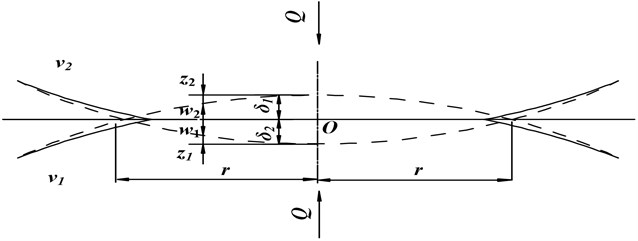 The section of the static contact deformation of two elastomers