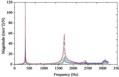 The magnitude-frequency curve of the composite beams