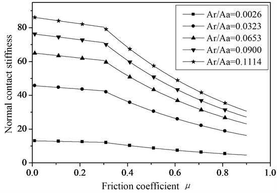 The relationship between the normal contact stiffness and friction coefficient of joint surfaces