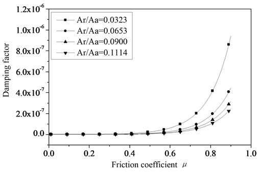 The relationship between the damping factor and friction coefficient of joint surfaces
