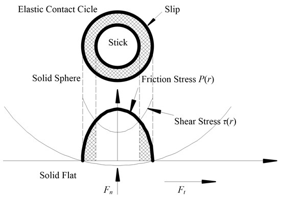 Tangential contact of micro-bulge with the effect of friction considered