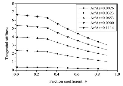The relationships of tangential stiffness and friction factor with different actual contact areas