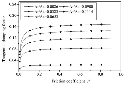 The relationship between the tangential damping factor  and the friction factor with different contact area