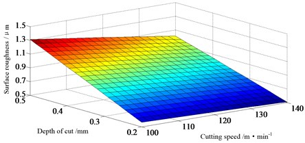 Effect of cutting parameters on surface roughness