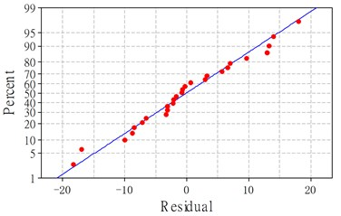 Residuals plot for cutting force