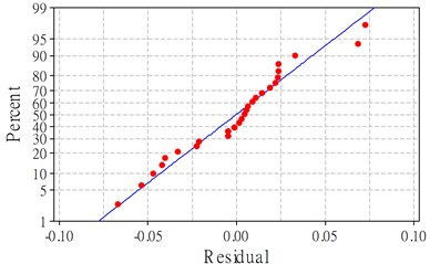 Residuals plot for surface roughness