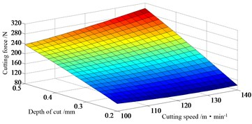 Effect of cutting parameters on cutting force