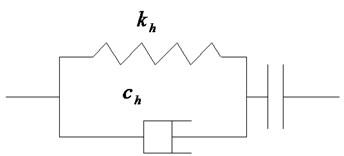 Hertz-damp contact element