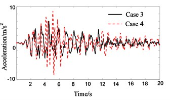Response history of roof floor acceleration of Structure A (in pounding case)