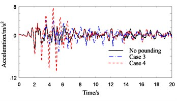 Response history of roof acceleration of Structure B