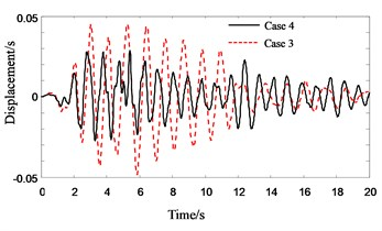 Response history for 4th floor pounding displacement of Structure A in pounding cases