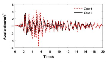 Response history for 4th floor acceleration of Structure A without PSSI consideration