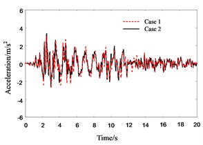Response history for 4th floor acceleration of Structure A in no pounding cases