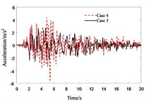 Response history for 4th floor acceleration of Structure A in pounding cases
