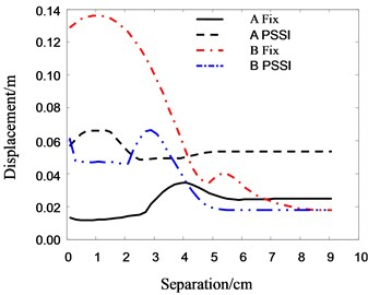 The relationship between roof  displacement and separation distance