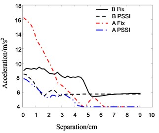 The relationship between acceleration  of top floor and separation distance