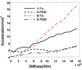 The relationship between roof acceleration and pounding stiffness