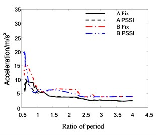 The relationship between roof acceleration and period ratio