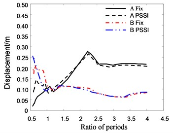 The relationship between roof displacement and period ratio