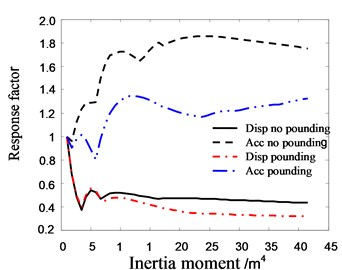 The relationship between the response  factor of top floor in Structure A  and inertia moment of pile section