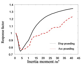 The relationship between the response  factor of top floor in Structure B  and inertia moment of pile section