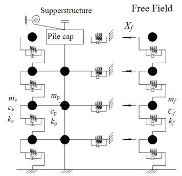 Computational model of adjacent buildings