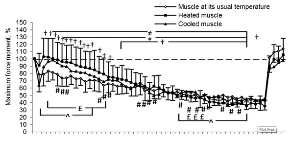 Changes in men's maximum force moment (%) before performing isokinetic load  (extending (a) and flexing (b) the leg in the knee joint at the fixed 180o/s speed),  as well as 10min (A 10), 30min (A 30), 60min (A 60) and 24h (A 24) after the load. Note. Muscle force changes of leg extensors and flexors (p< 0.05) compared to their control values:  ≠ – muscle at its usual temperature, * – heated muscle, † – cooled muscle; # – difference in muscle force changes between muscle at its usual temperature and cooled muscle (p< 0.05), ^ – difference in muscle force changes between cooled and heated muscle (p< 0.05) and £ – difference in muscle force changes between muscle at its usual temperature and heated muscle (p< 0.05)