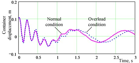 Displacement comparison between normal and overload circumstances