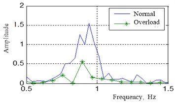 Measured tension comparison in normal and overload circumstances