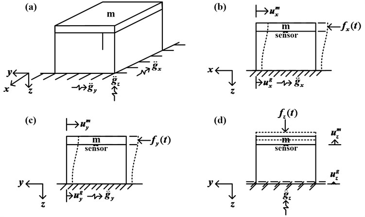 A skeleton diagram mathematics model of the 3D building structure