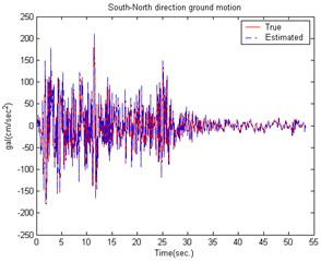 The estimated building structure results caused by the EI CENTRO Earthquake  in the South-North direction