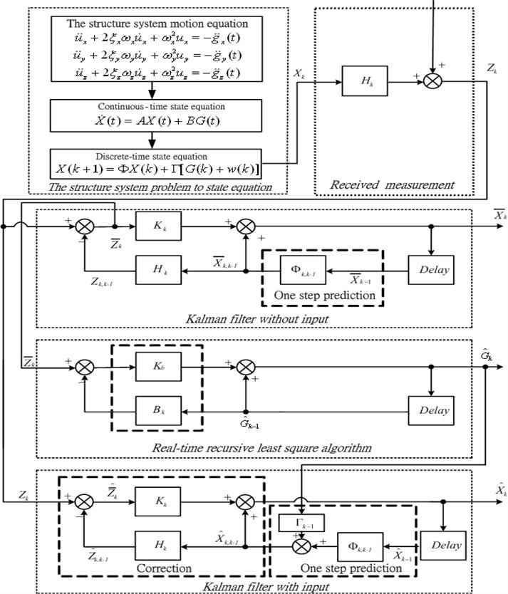 Flowchart of the AIEM estimator