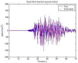 The estimated building structure results caused by the 921 Chi-Chi Earthquake  in the East-West direction