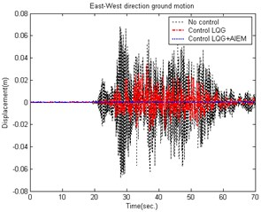 Comparison of building displacement control (East-West direction) caused by the 921 Chi-Chi Earthquake
